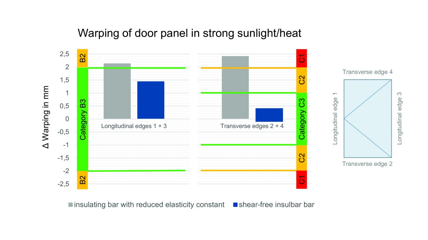 The testing institute gbd Lab tested the warping from different weather-related effects in two thermally separated front doors. One door had an insulating bar with a reduced elasticity constant, the other the shear-free insulating bar from Ensinger. The diagram shows that in a summery climate (temperature of door, inside: 25 ± 5 °C, outside: + 80 ± 5 °C), the door with the shear-free bar attains the best category B3/C3 and reduces the bi-metal effect effectively. Source: Ensinger